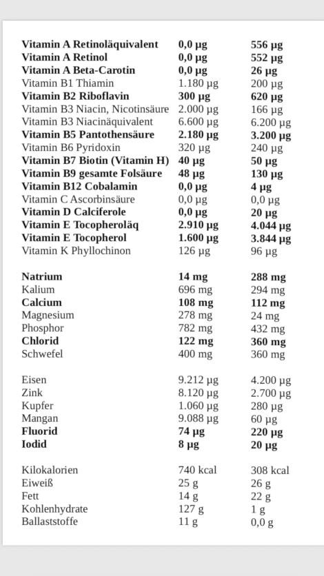 n der Tabelle findest Du sämtliche Mikronährstoffe von 200 g Haferflocken und 200 g Rührei.